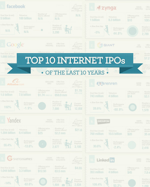 Top Internet IPOs in the Last 10 years - Facebook no