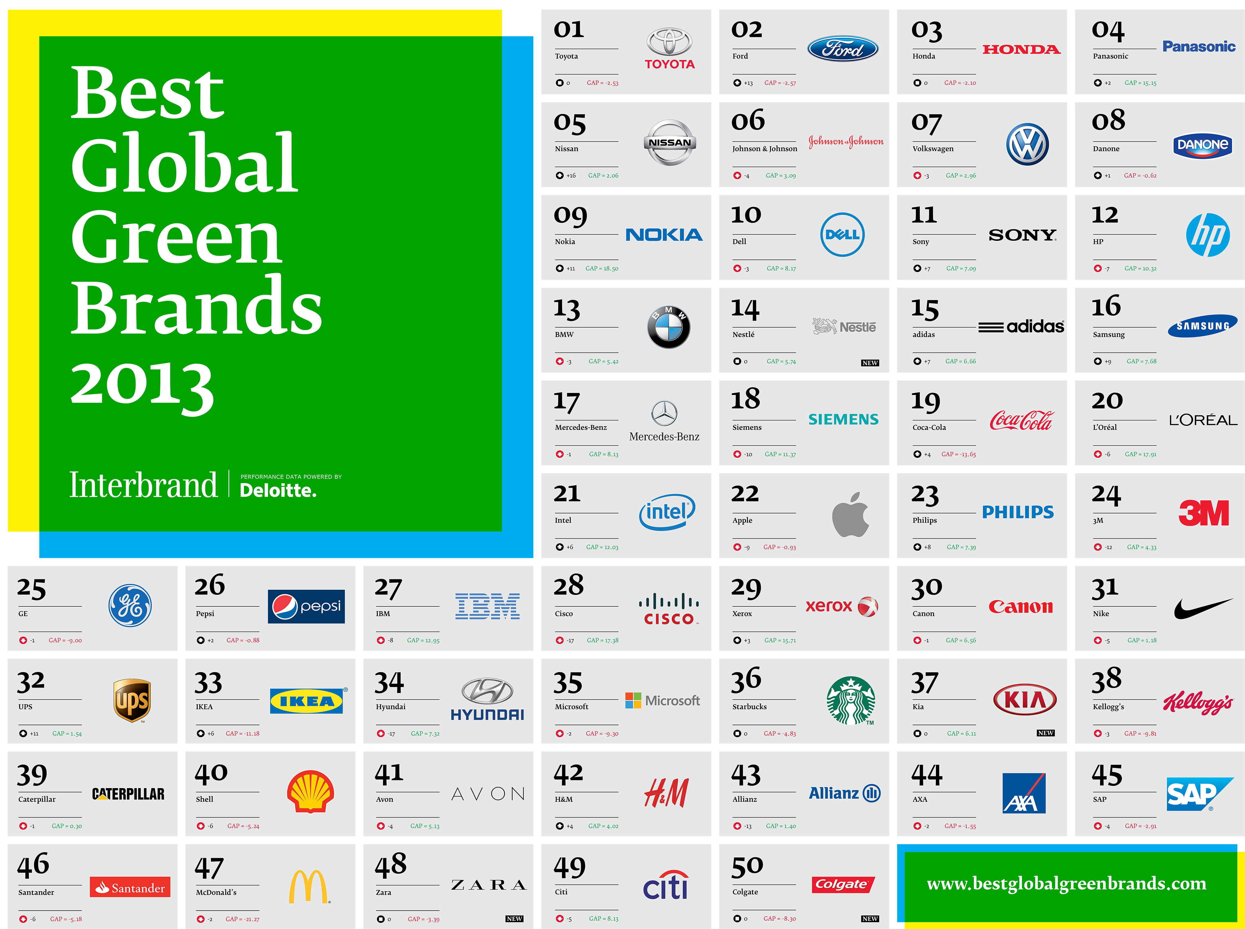 Interbrand's Best Global Green Brands in 2013 (Click for a larger ...