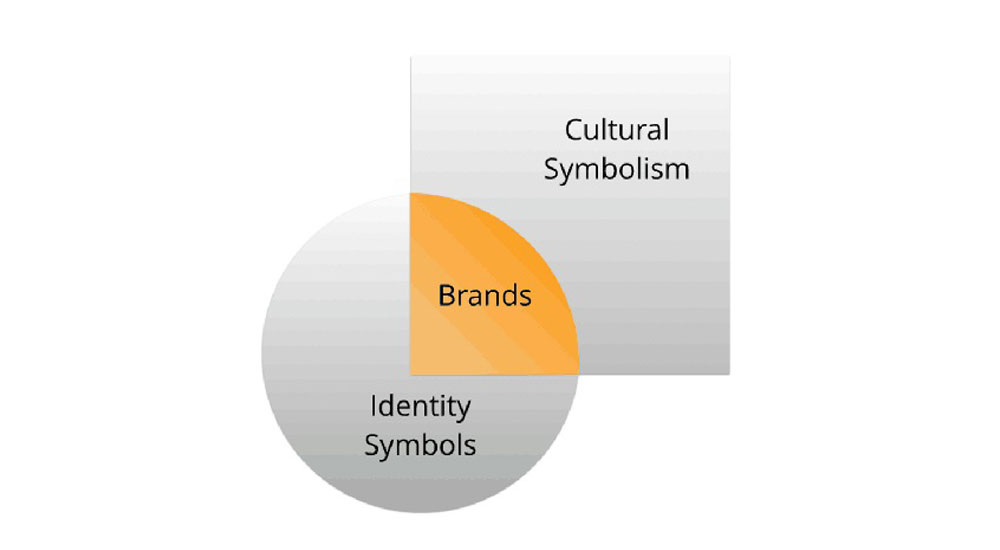 An Anthropological Approach To Brands Brandingmag
