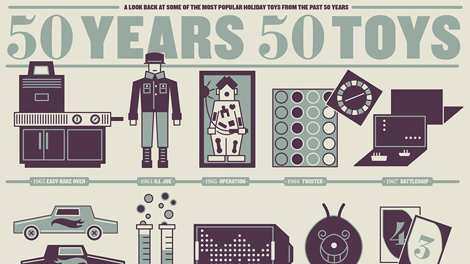 The Most Popular Toys of the Past 50 Years