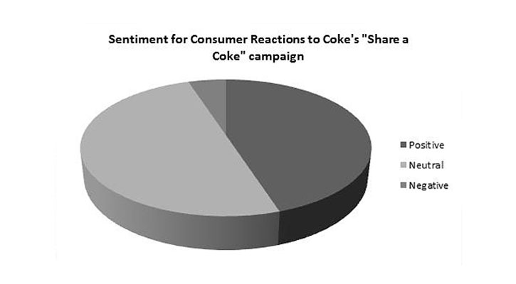 share-a-coke-campaign-pie