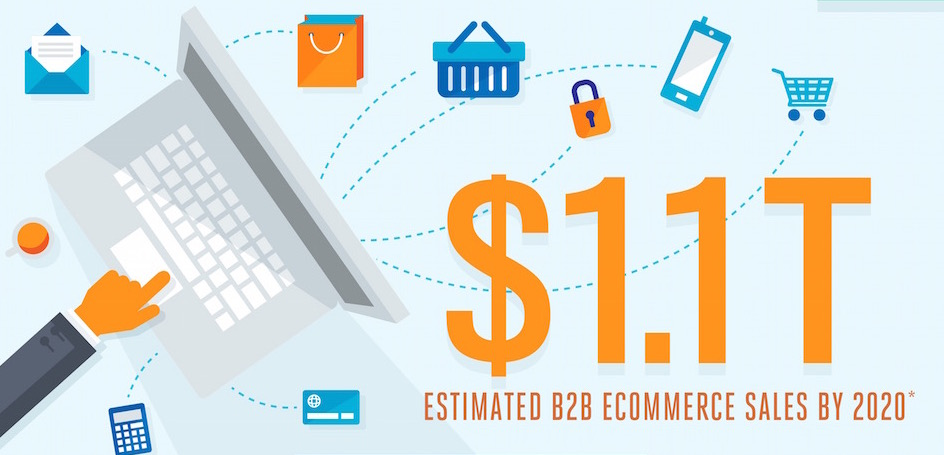 Infographic: B2B E-Commerce Will Reach $1.1 Trillion by 2020