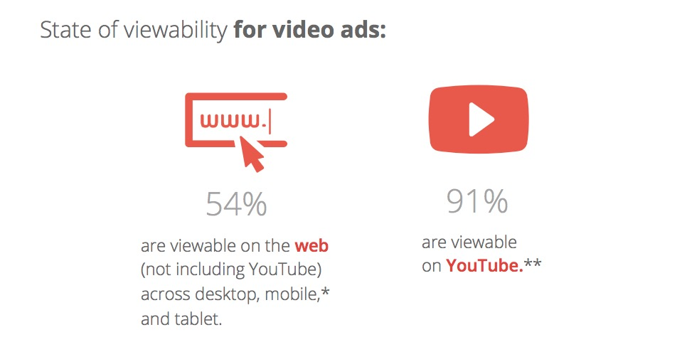 viewability-think-google2