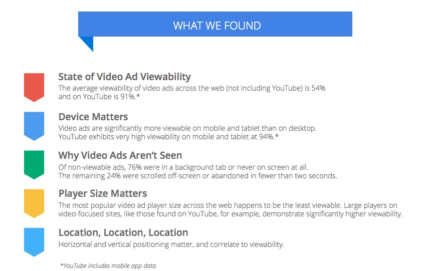 viewability-think-google4