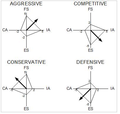 sm-strategy-matrix