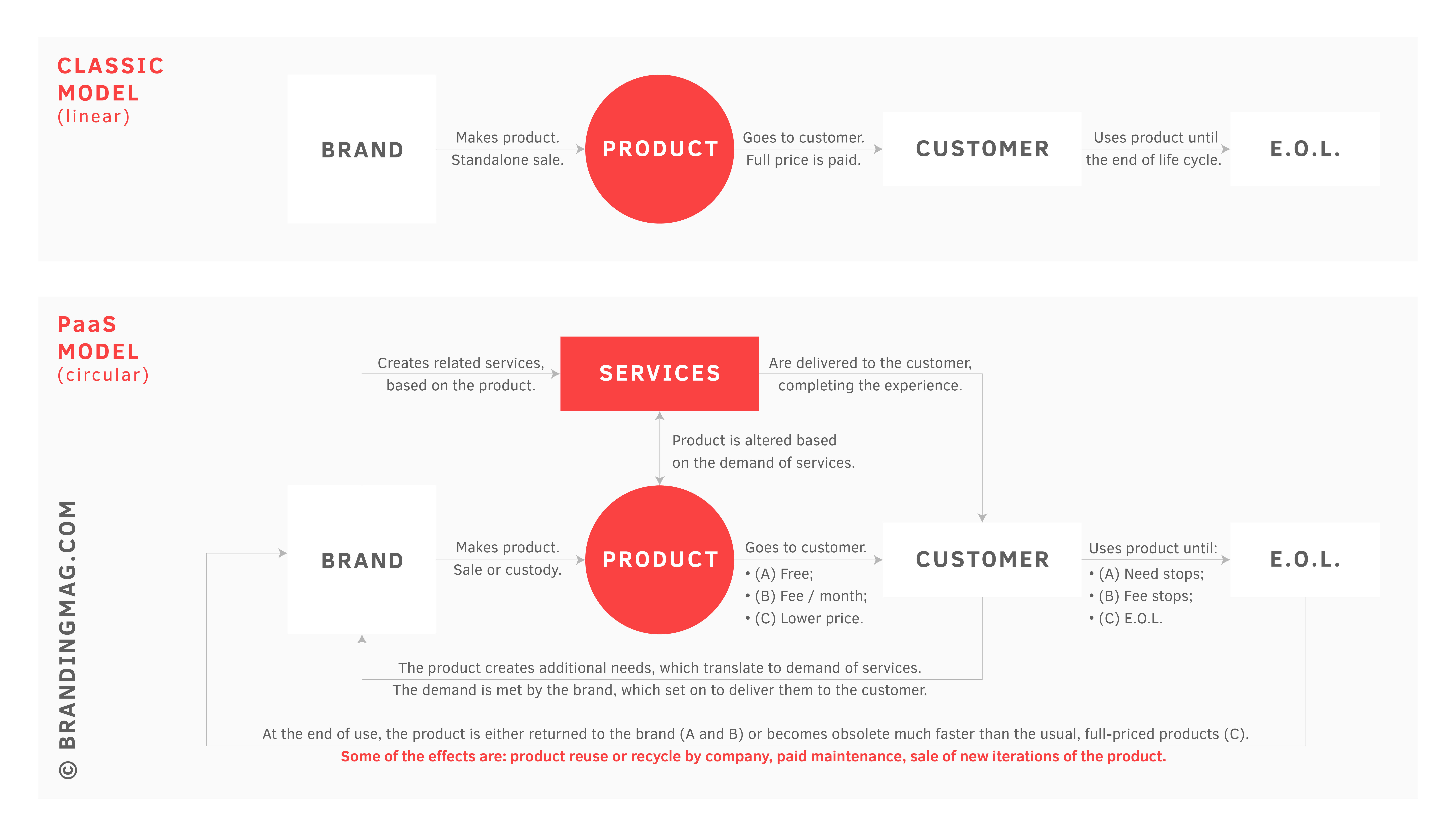 How the PaaS Model Is Shifting Your Brand's Focus